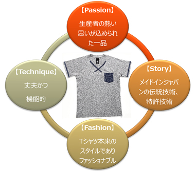 多摩織のTシャツの特徴