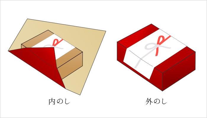 内のしと外のしの説明図