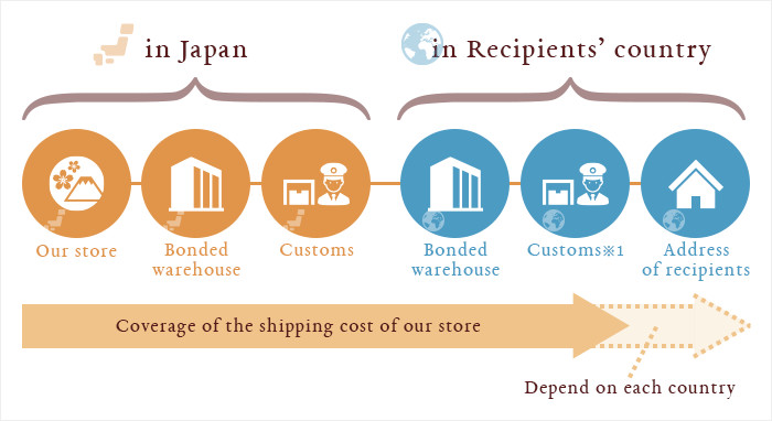 Picture of shipping fee coverage