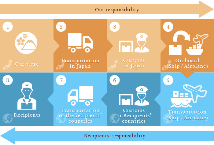 Picture of sharing of responsibility on delivery