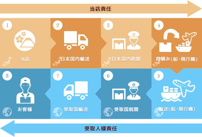 配送条件についての簡略図